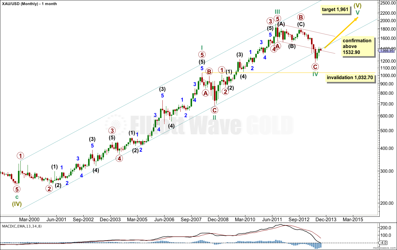 Gold Elliott Wave Chart Monthly 2013