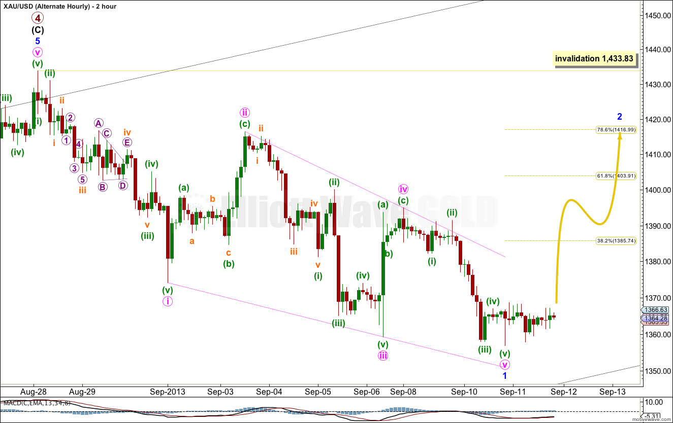 GOLD Elliott Wave Chart Hourly Alternate II 2013
