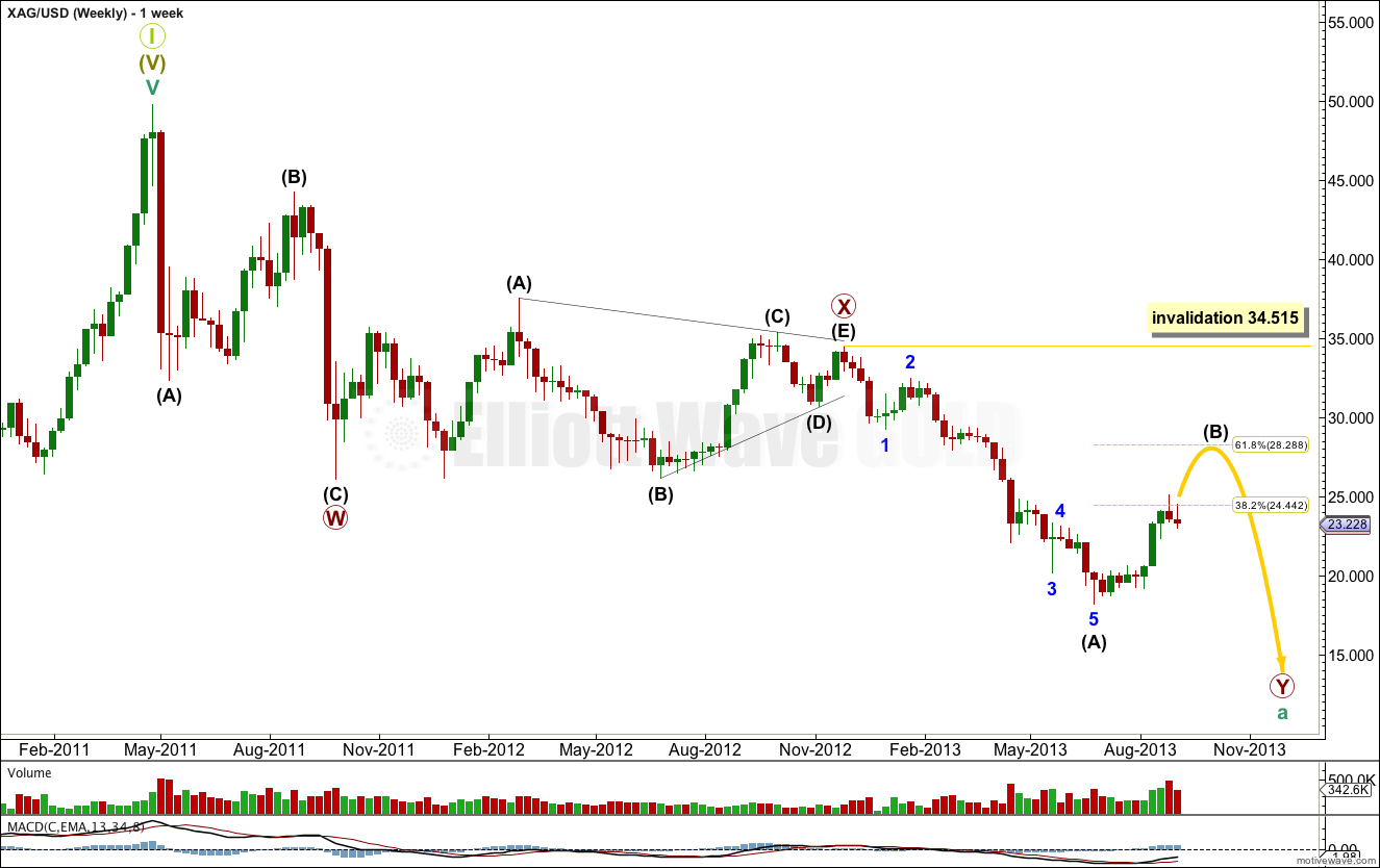 Silver weekly 2013
