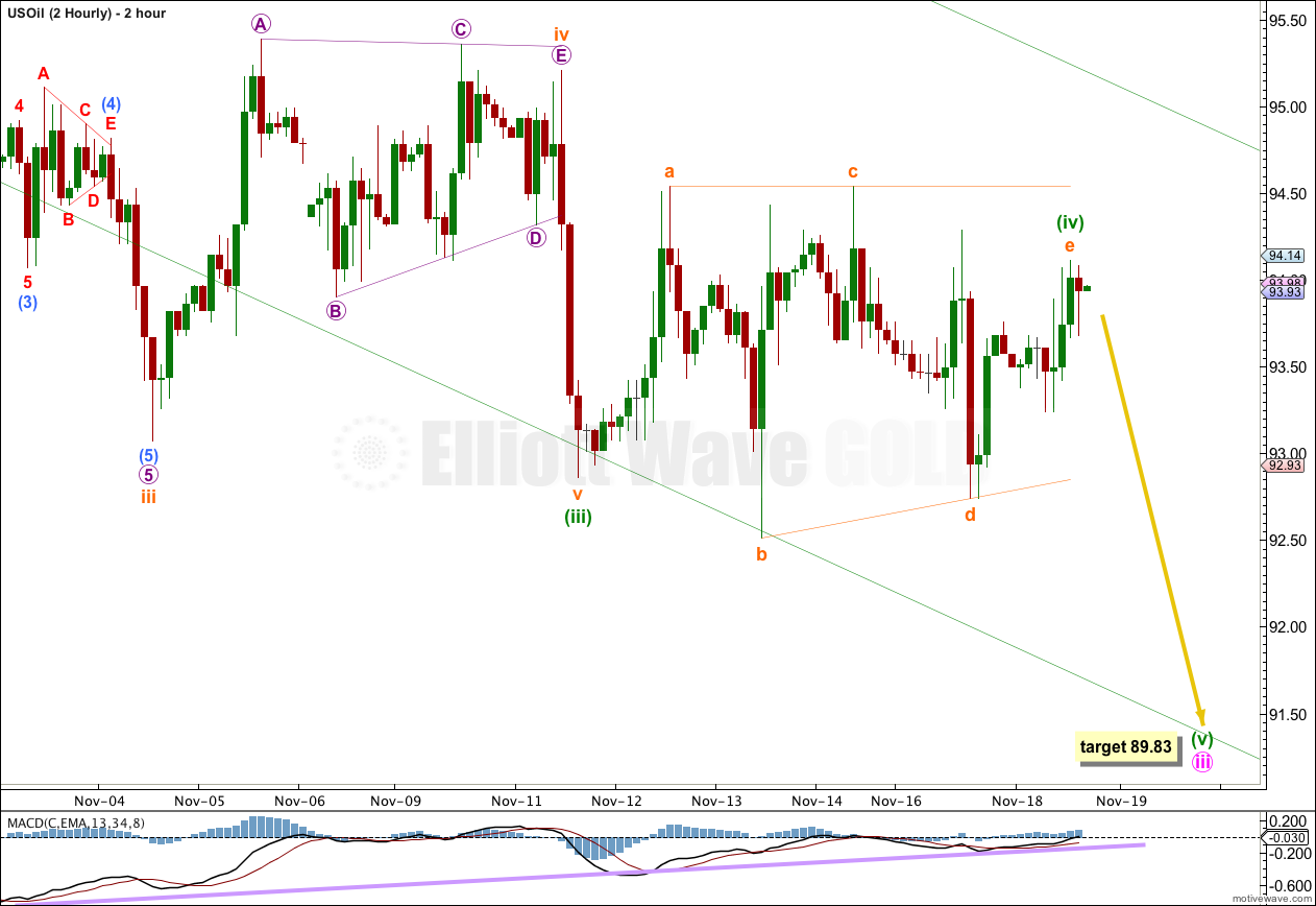 US Oil hourly 2013