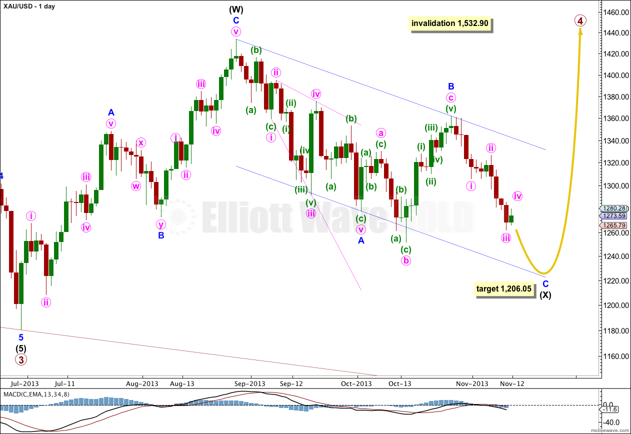 Gold Elliott Wave Chart Daily 2013