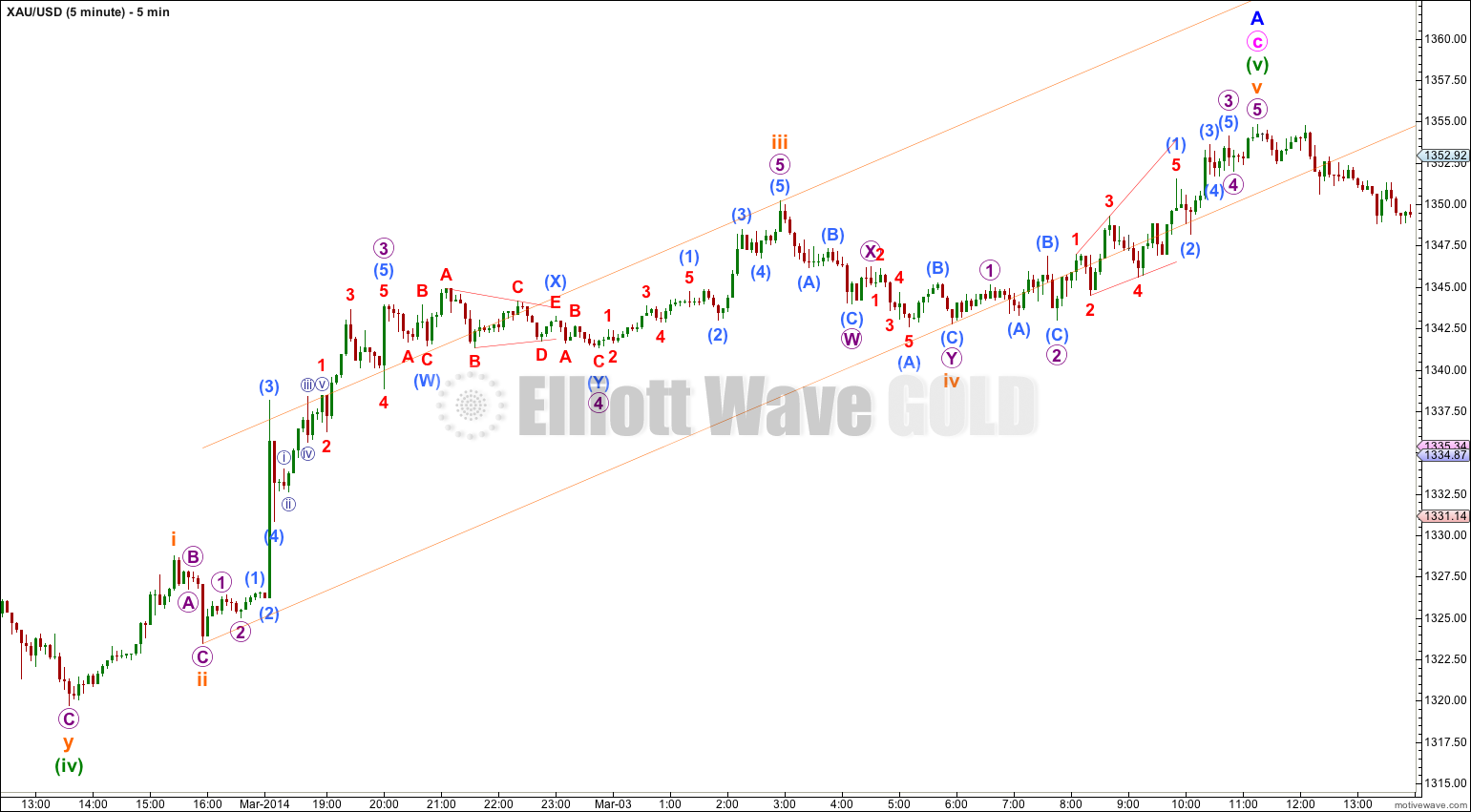GOLD Elliott Wave Chart 5 Minute 2013