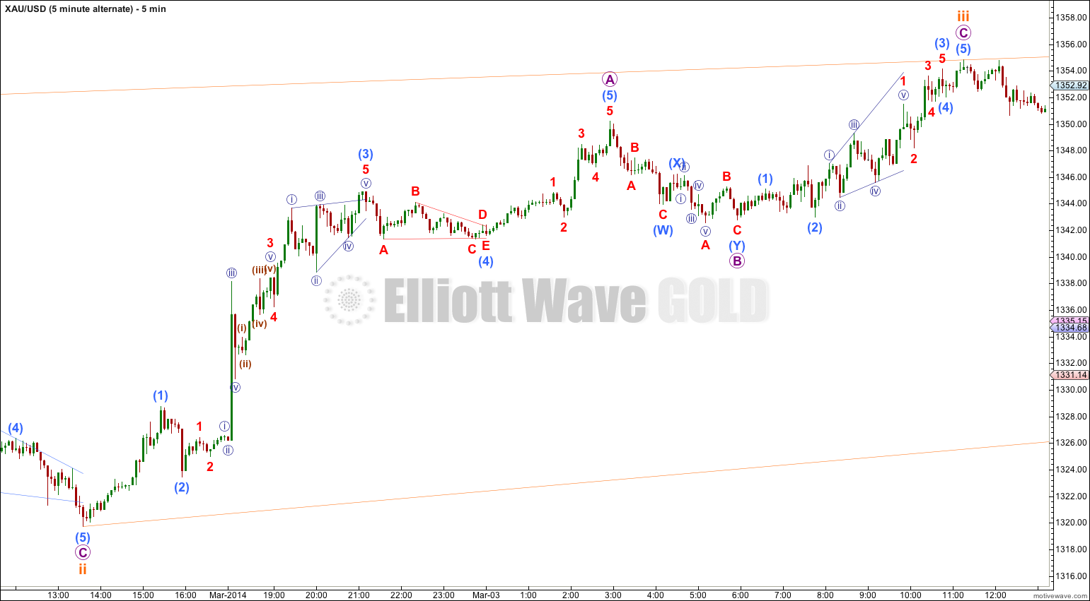GOLD Elliott Wave Chart 5 Minute II 2013