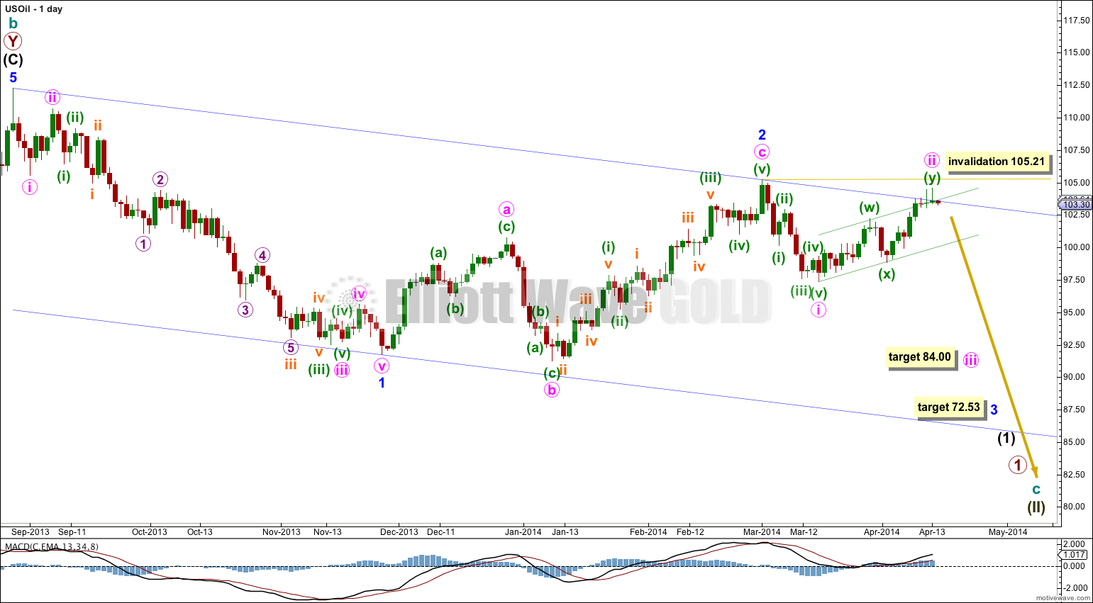 US Oil Elliott Wave Chart Daily 2014