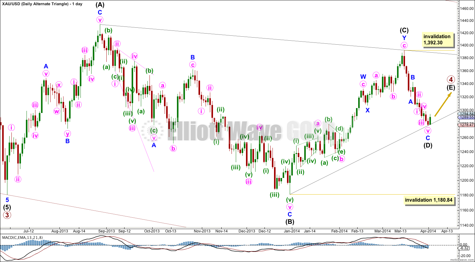Gold Elliott Wave Chart Daily Triangle 2014