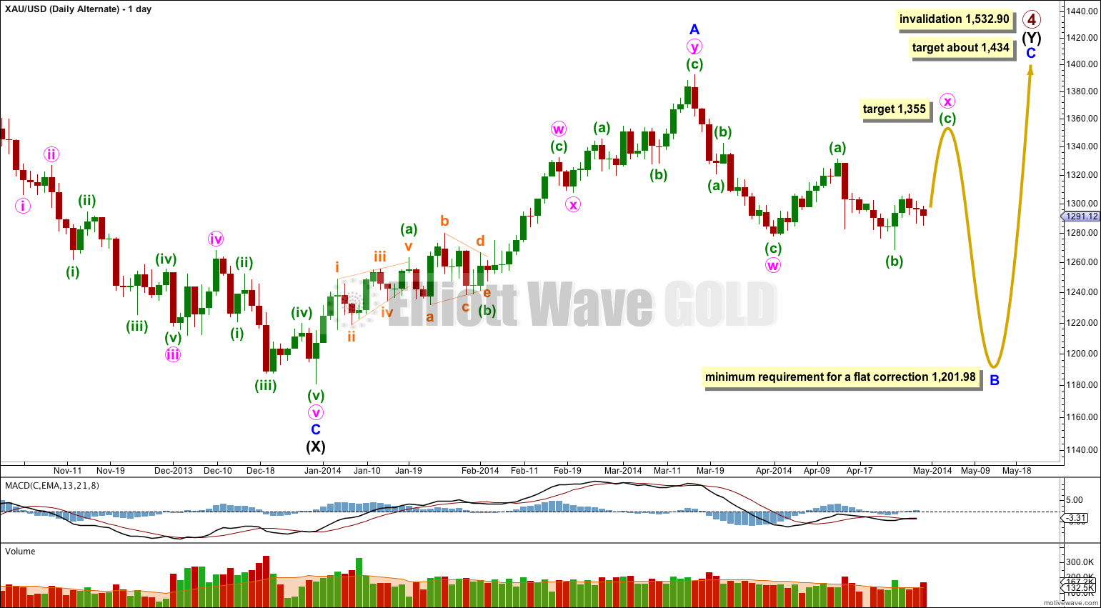 Gold Elliott Wave Chart Daily Alternate 2014