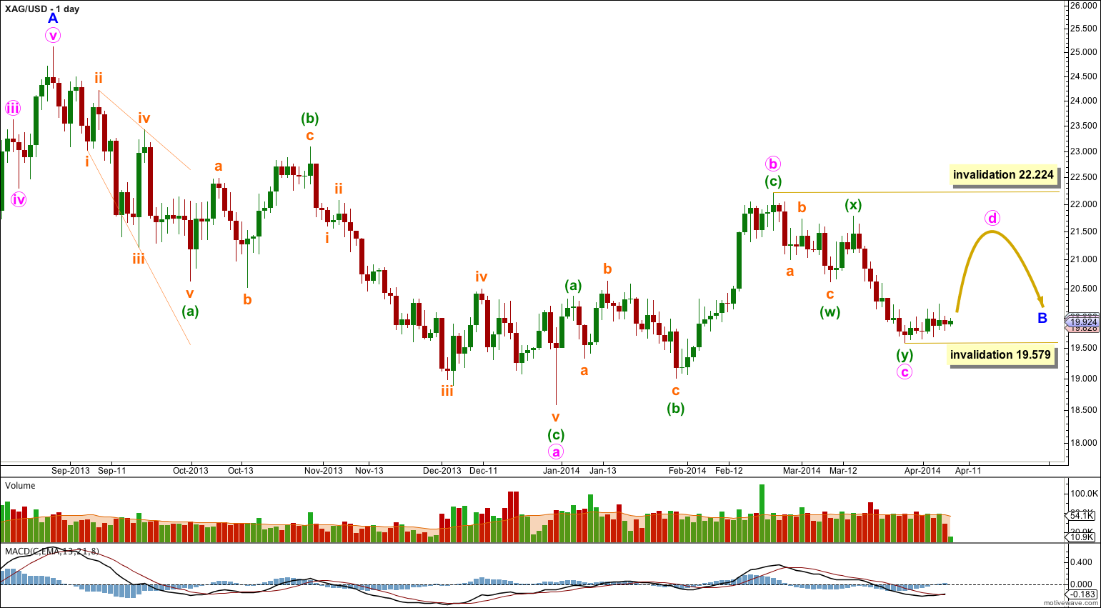 Silver daily 2013
