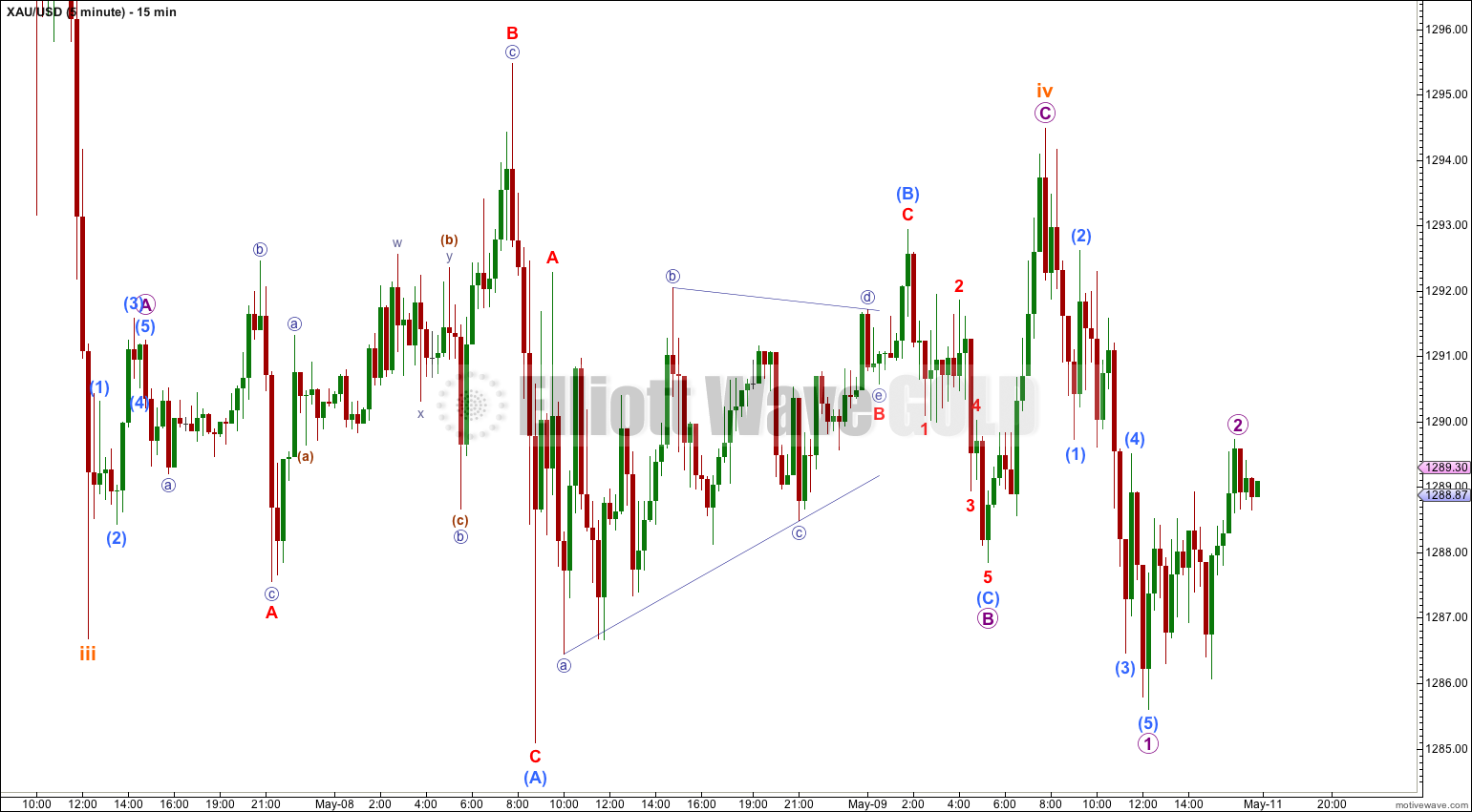 GOLD Elliott Wave Chart 15 Minute 2014