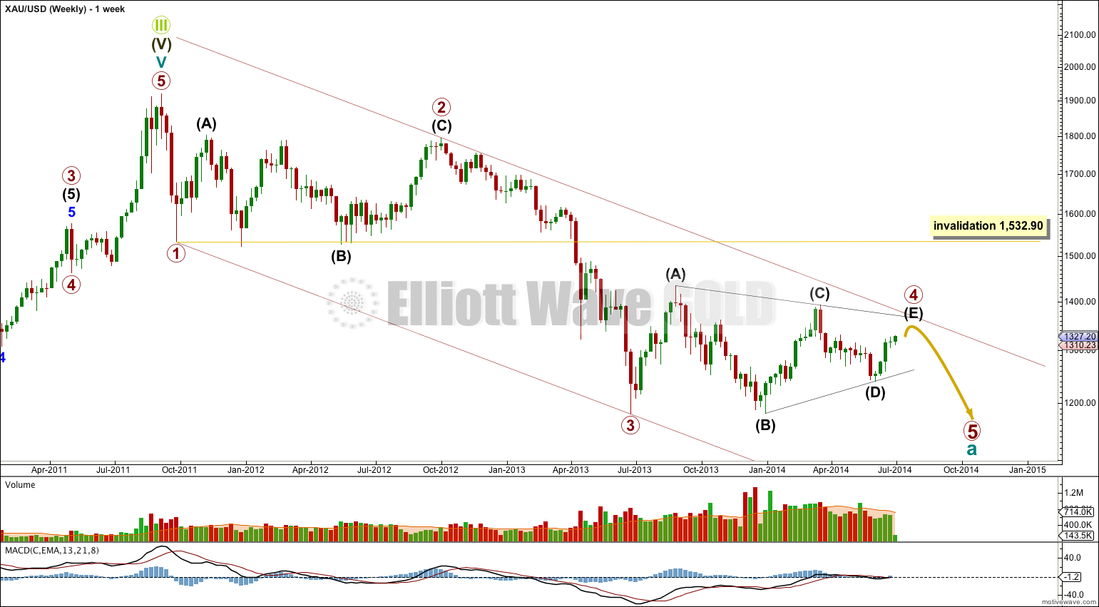 Gold Elliott Wave Chart Weekly 2014