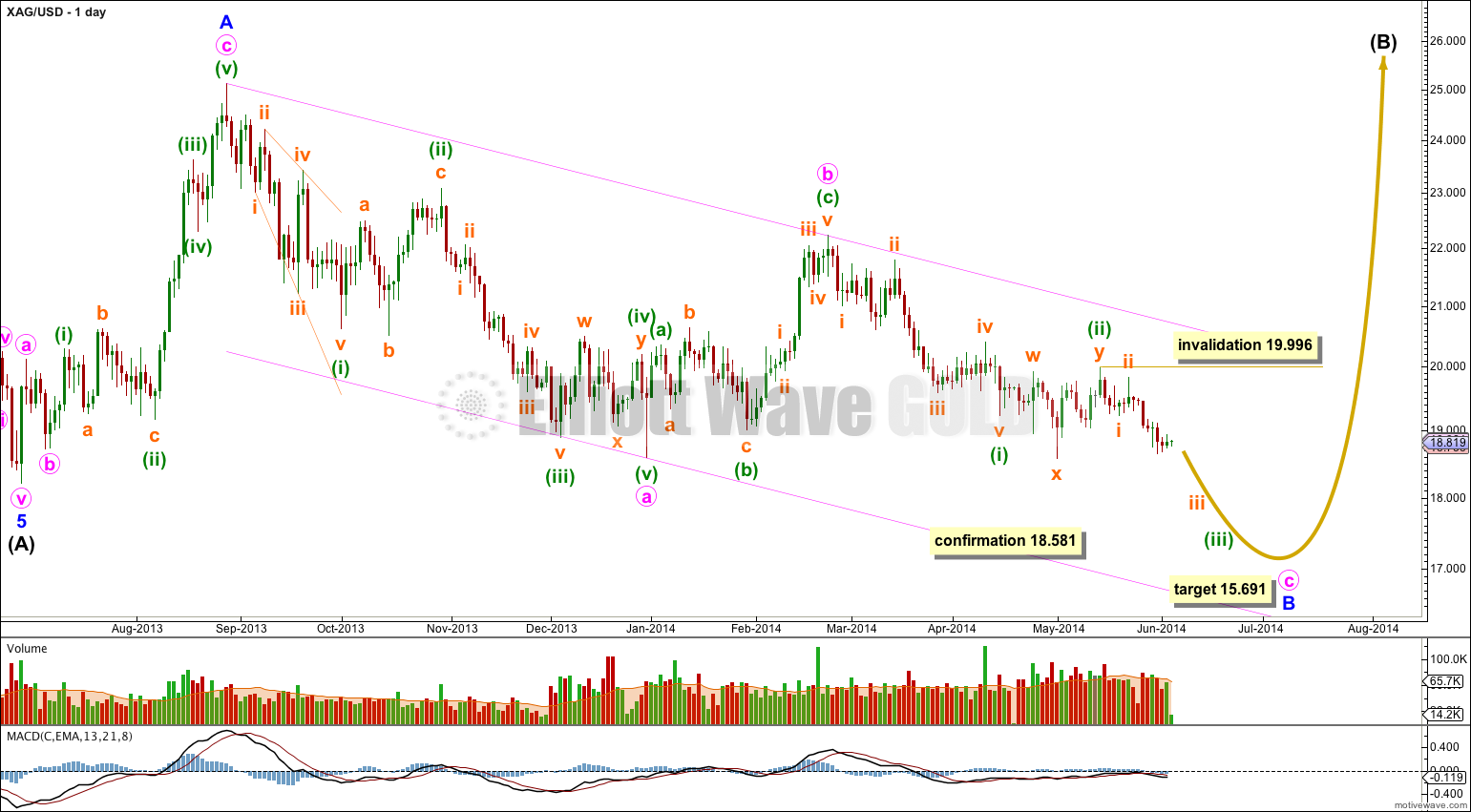 Silver daily 2014