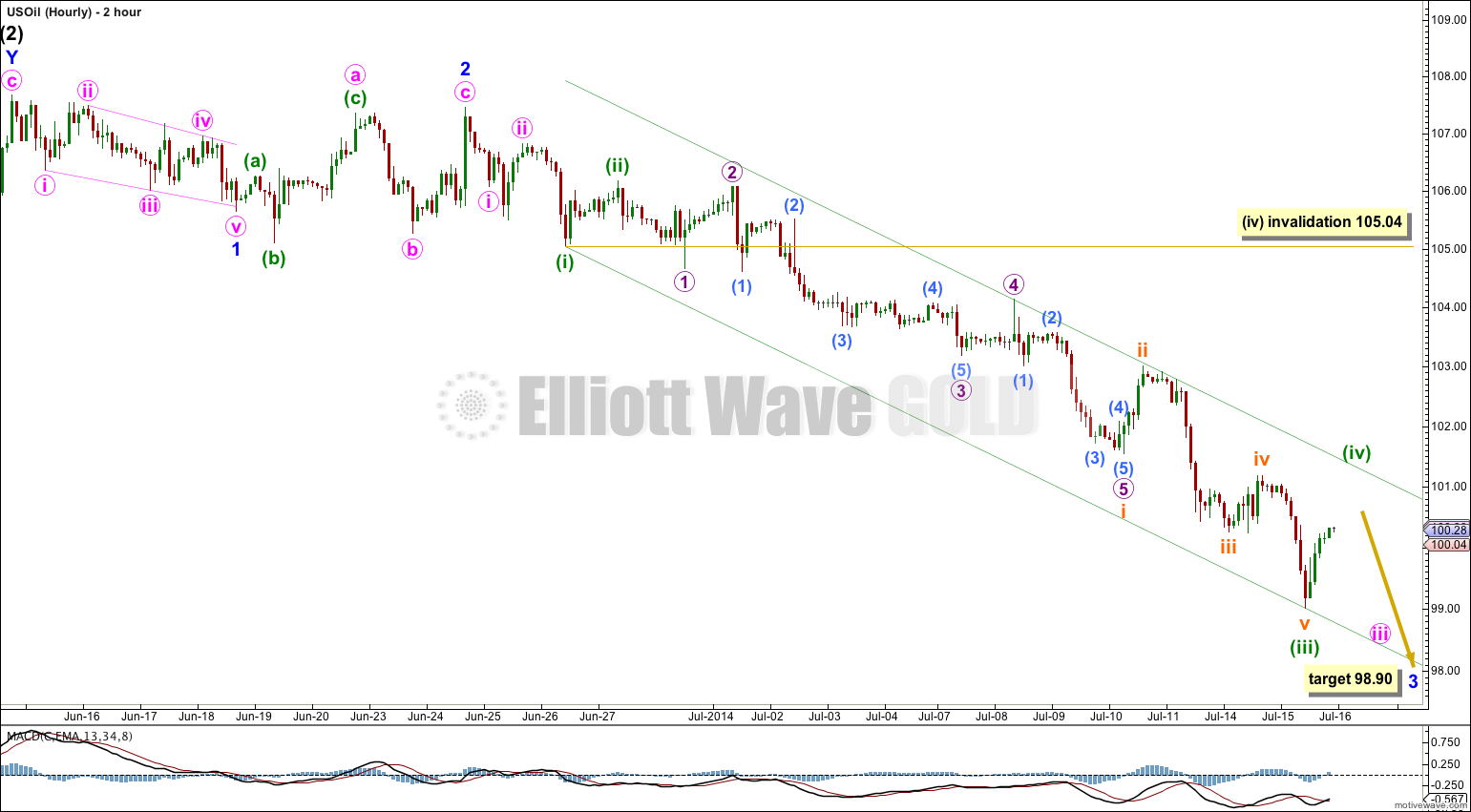 US Oil Elliott Wave Chart 2 Hourly 2014