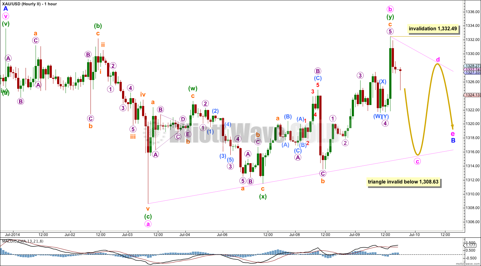 GOLD Elliott Wave Chart Hourly II 2014