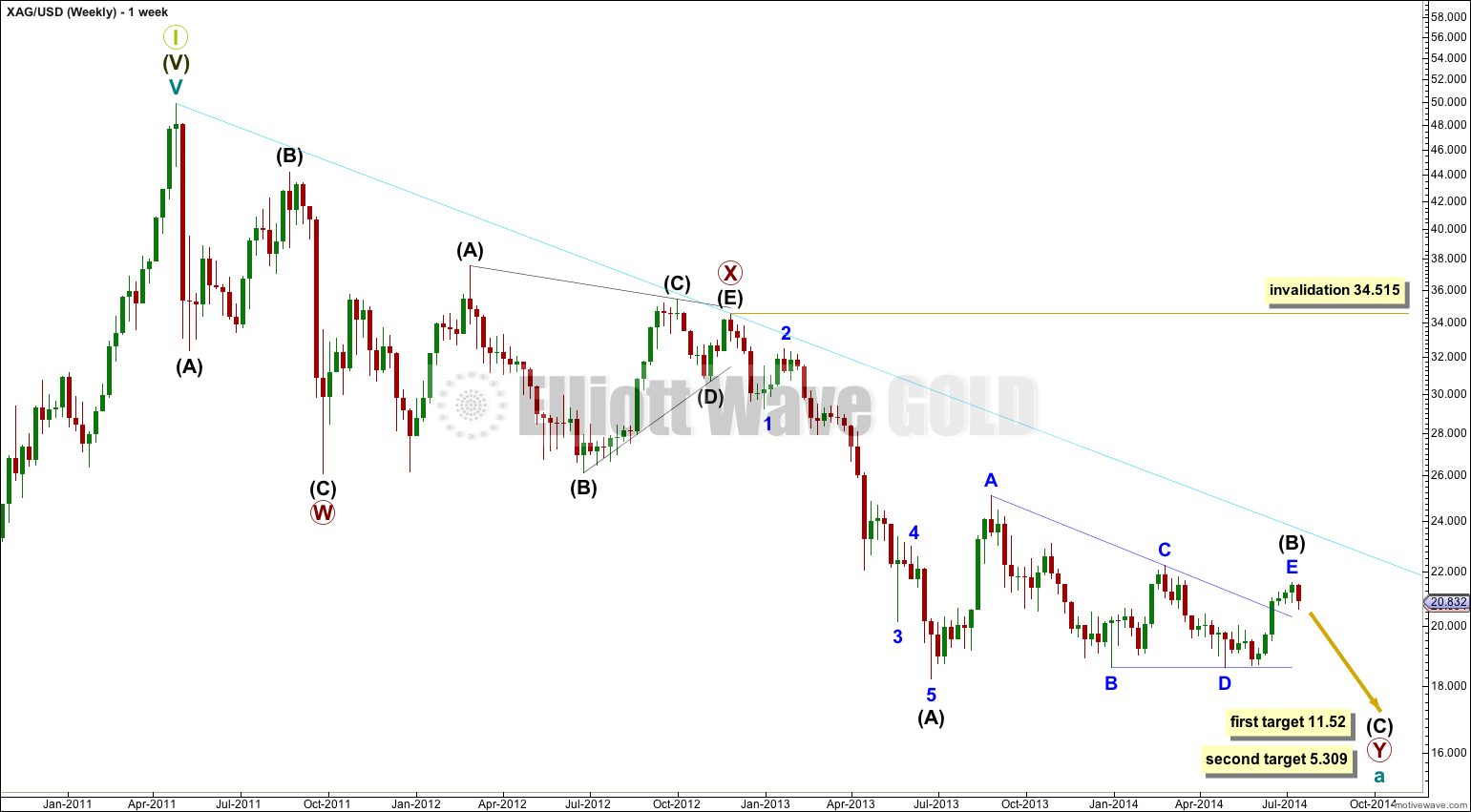 Silver weekly 2014
