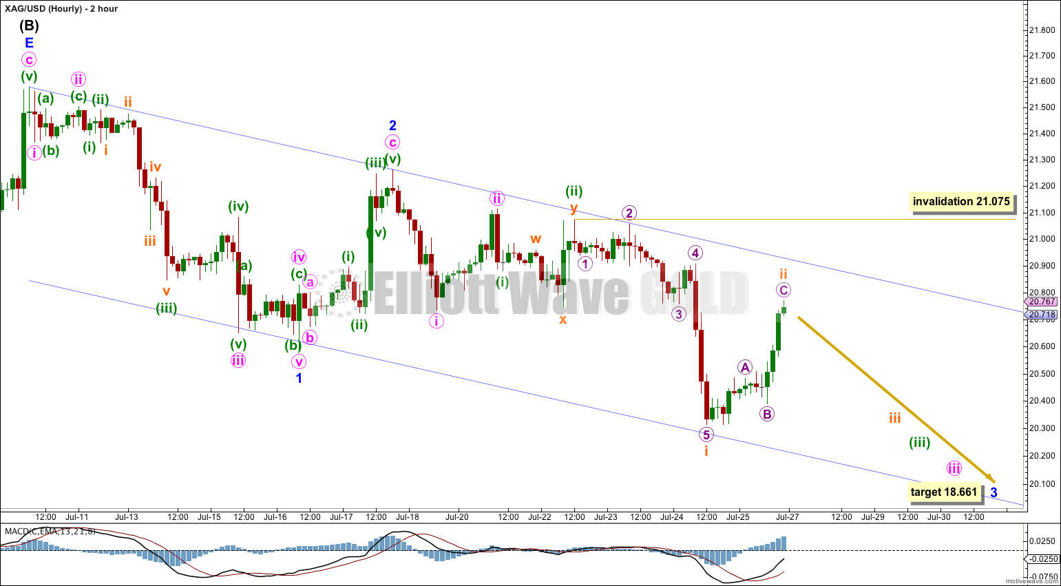Silver hourly 2014