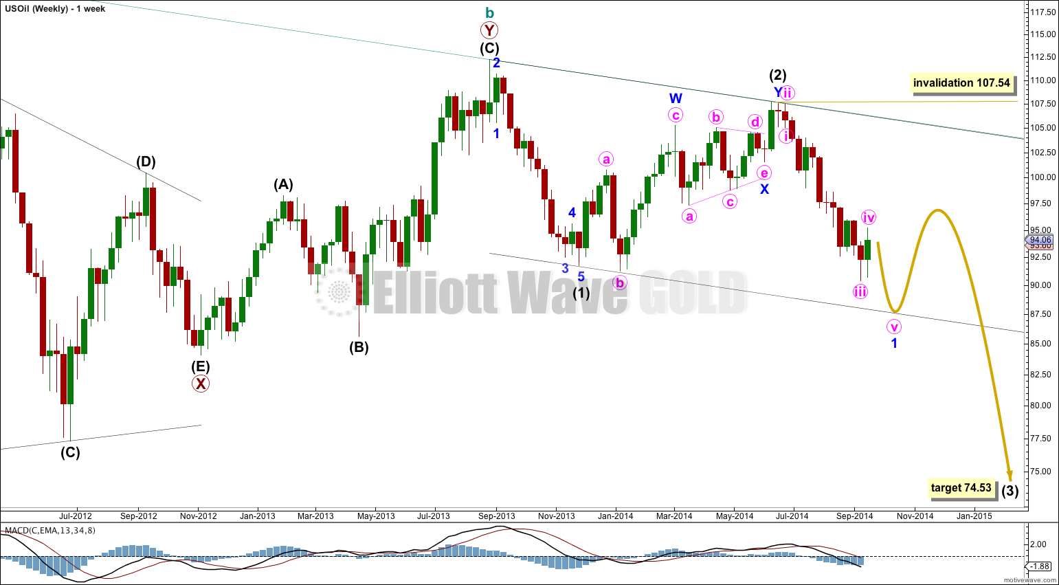 US Oil Elliott Wave Chart Weekly 2014
