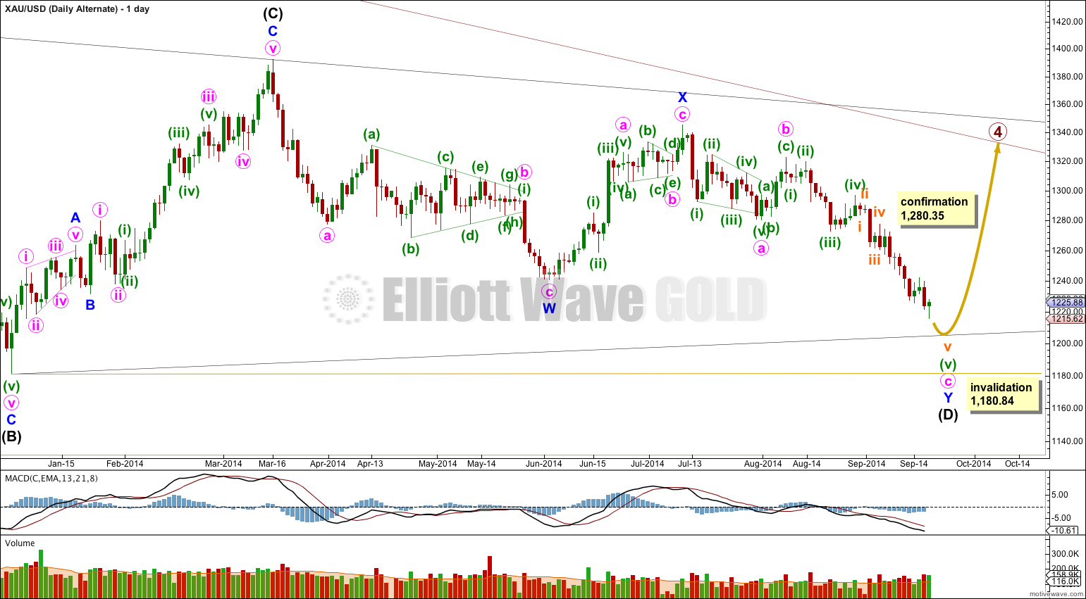 Gold Elliott Wave Chart Weekly Alternate 2014