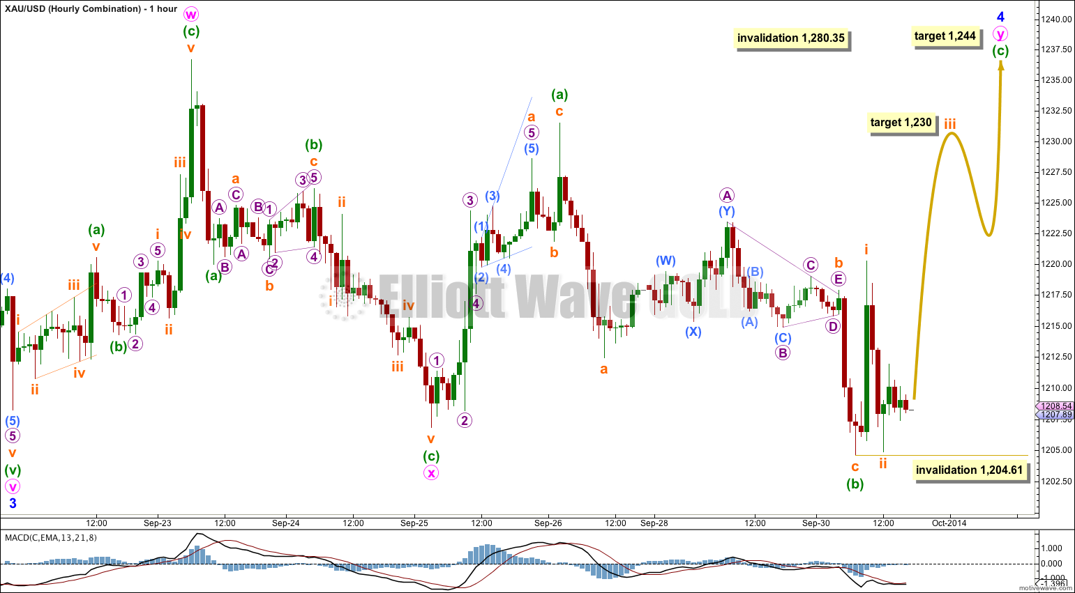 GOLD Elliott Wave Chart Combination 2014