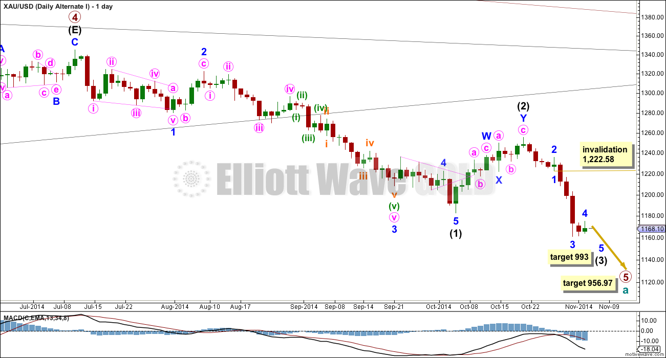 GOLD Elliott Wave Chart Alternate 2014