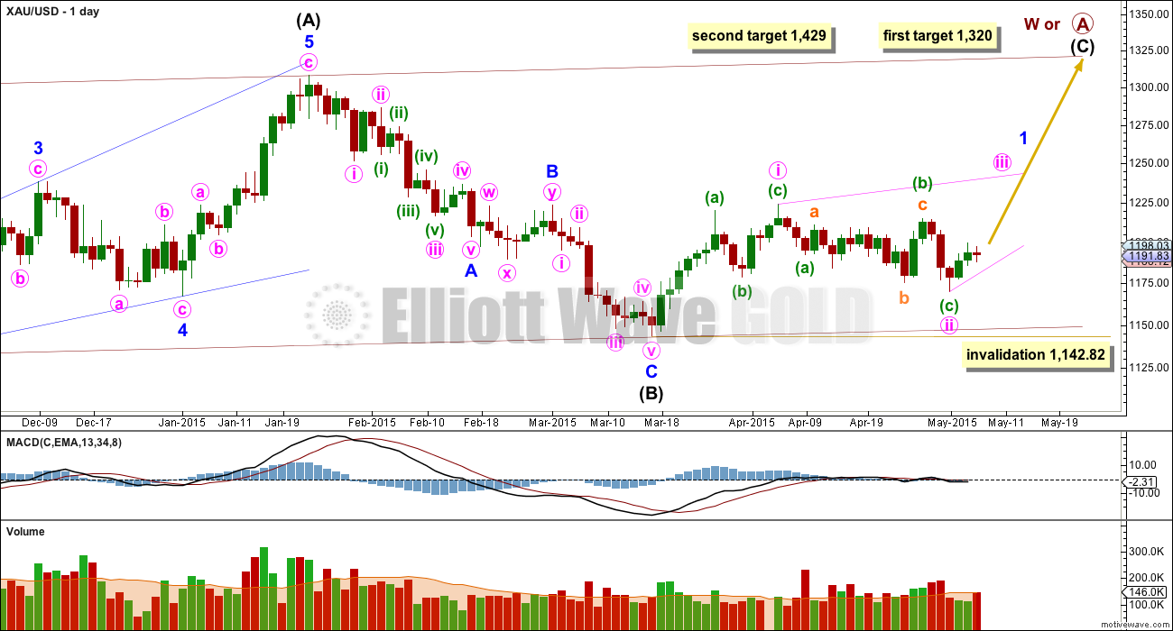Gold Elliott Wave Chart Daily 2015