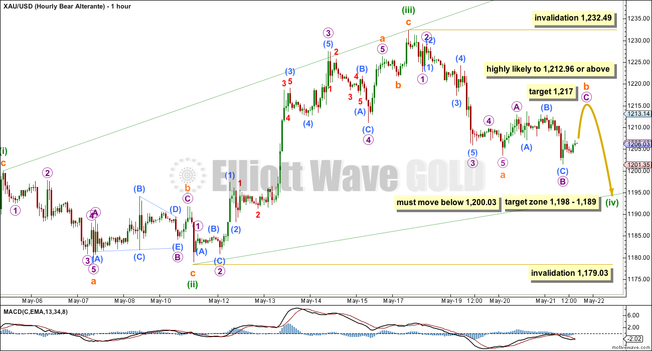 Gold Elliott Wave Chart Hourly 2015