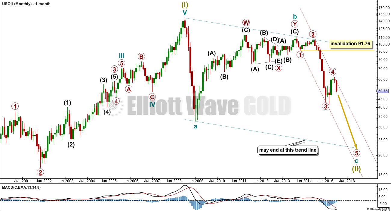 US Oil Elliott Wave Chart Monthly 2014