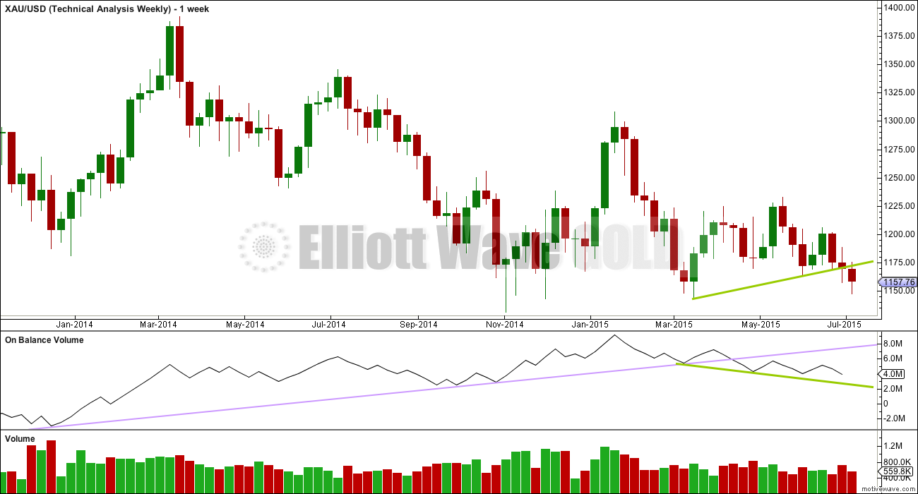 Gold Chart weekly 2015