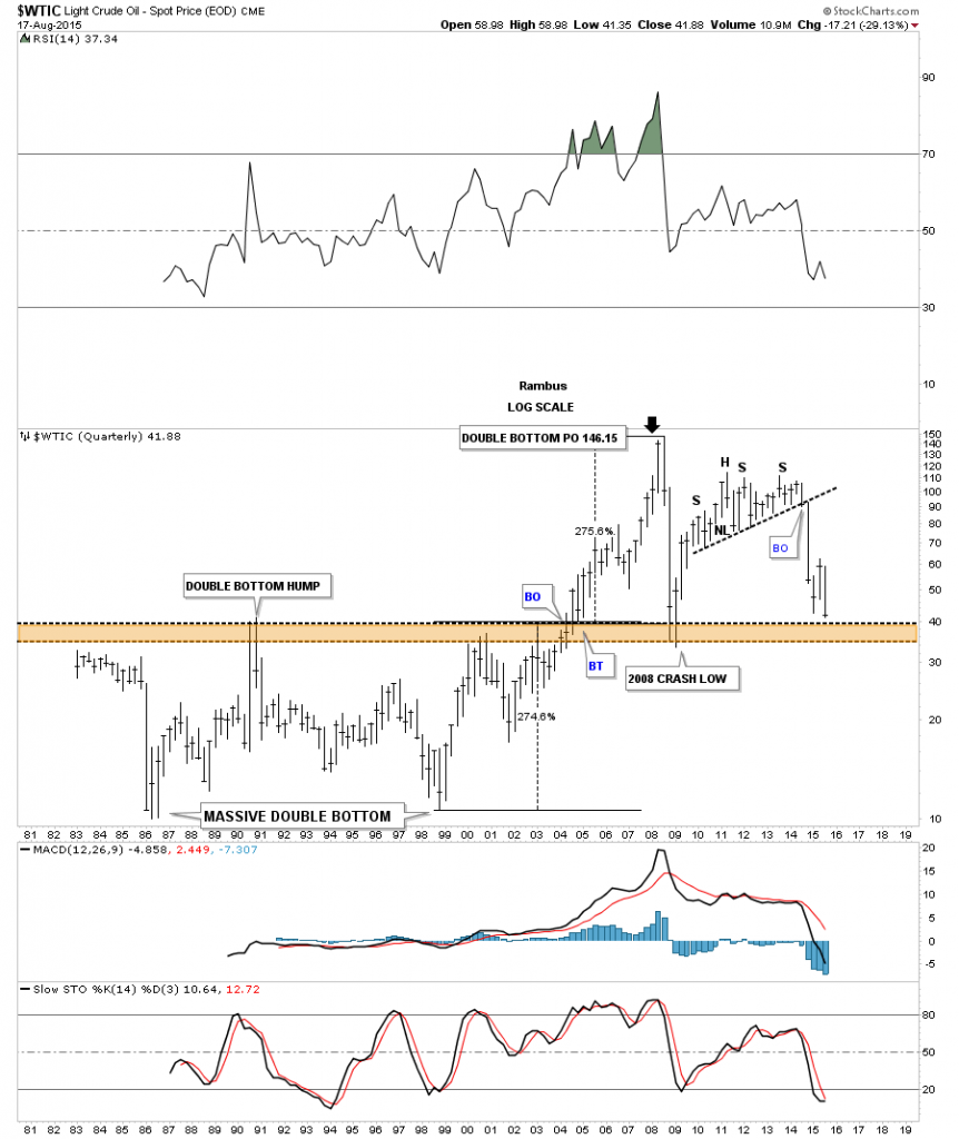 WTIC OIL Quaterly Rambus