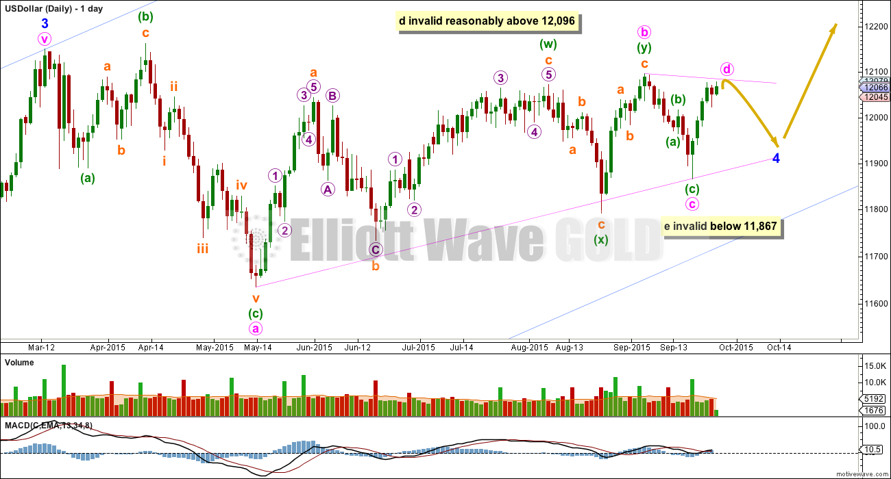US Dollar Elliott Wave Chart Daily 2015