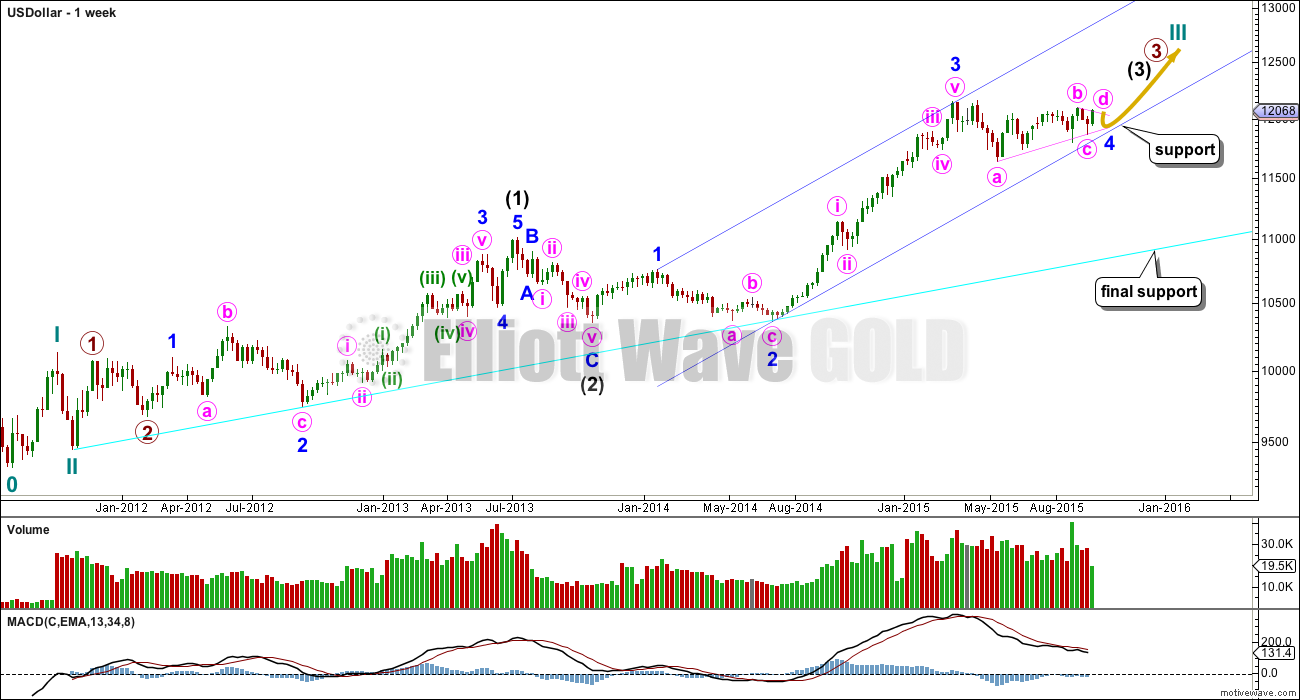 US Dollar Elliott Wave Chart Weekly 2015