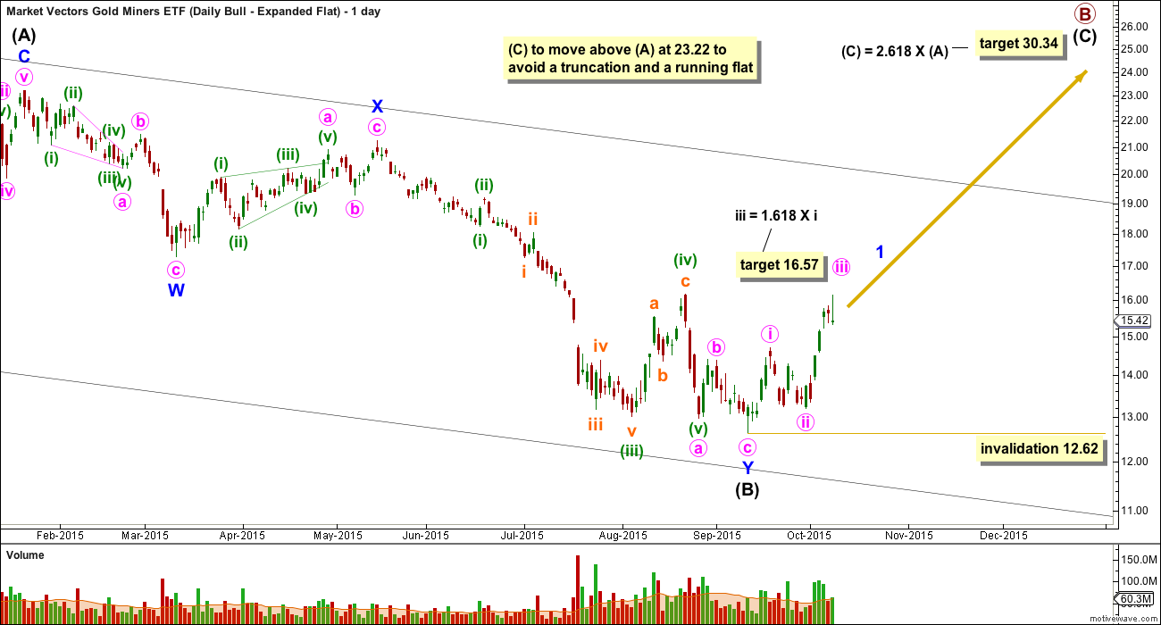 GDX daily expanded flat 2014