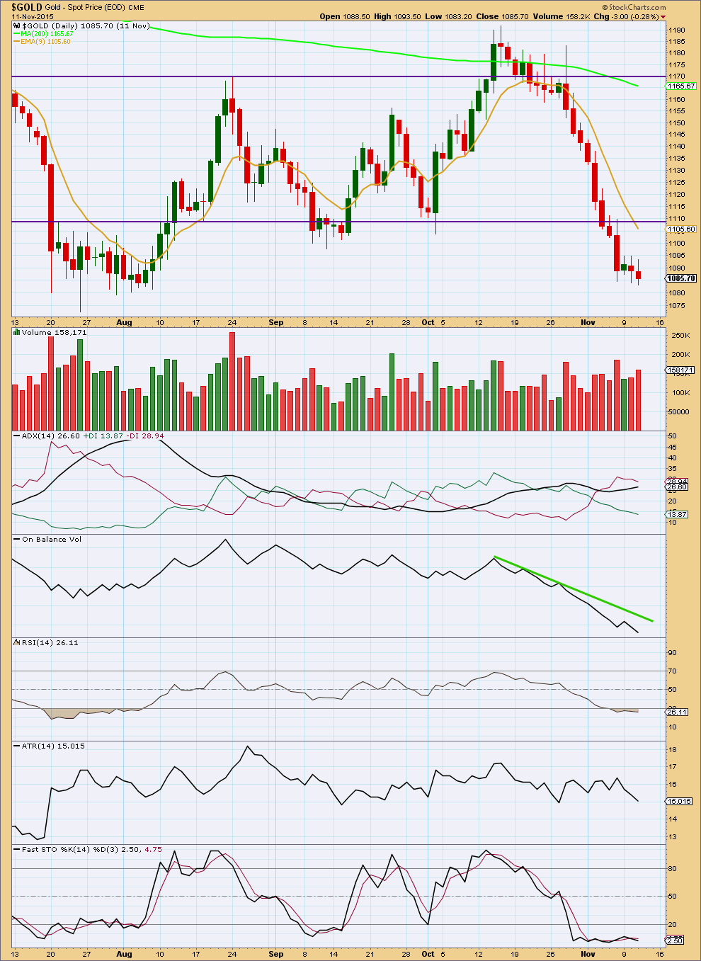 Gold Chart Daily 2015