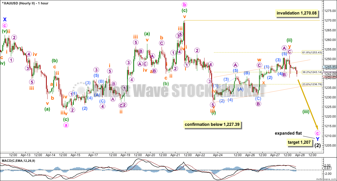 Gold Elliott Wave Chart Hourly 2016