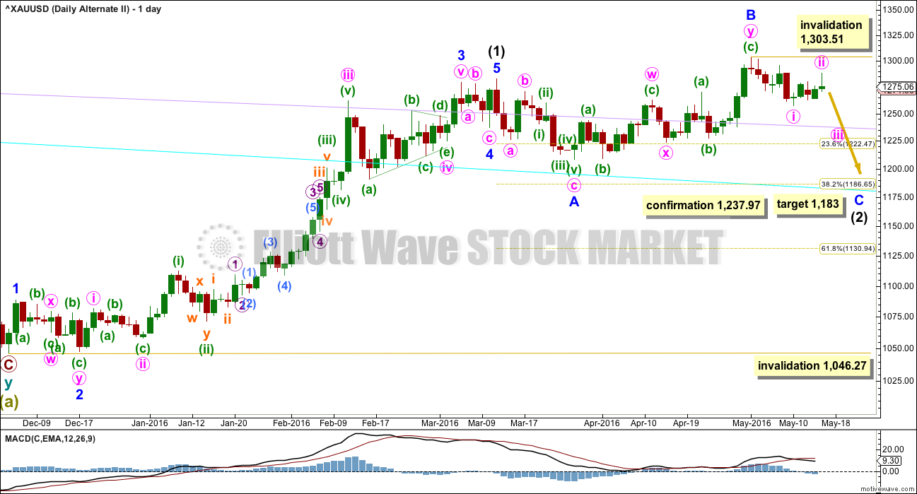 Gold Elliott Wave Chart ly 2016
