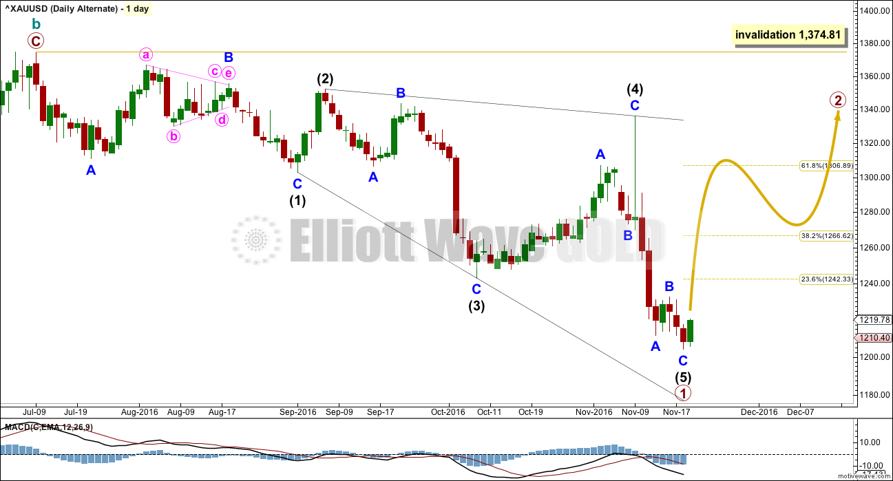 Gold Elliott Wave Chart Daily 2016