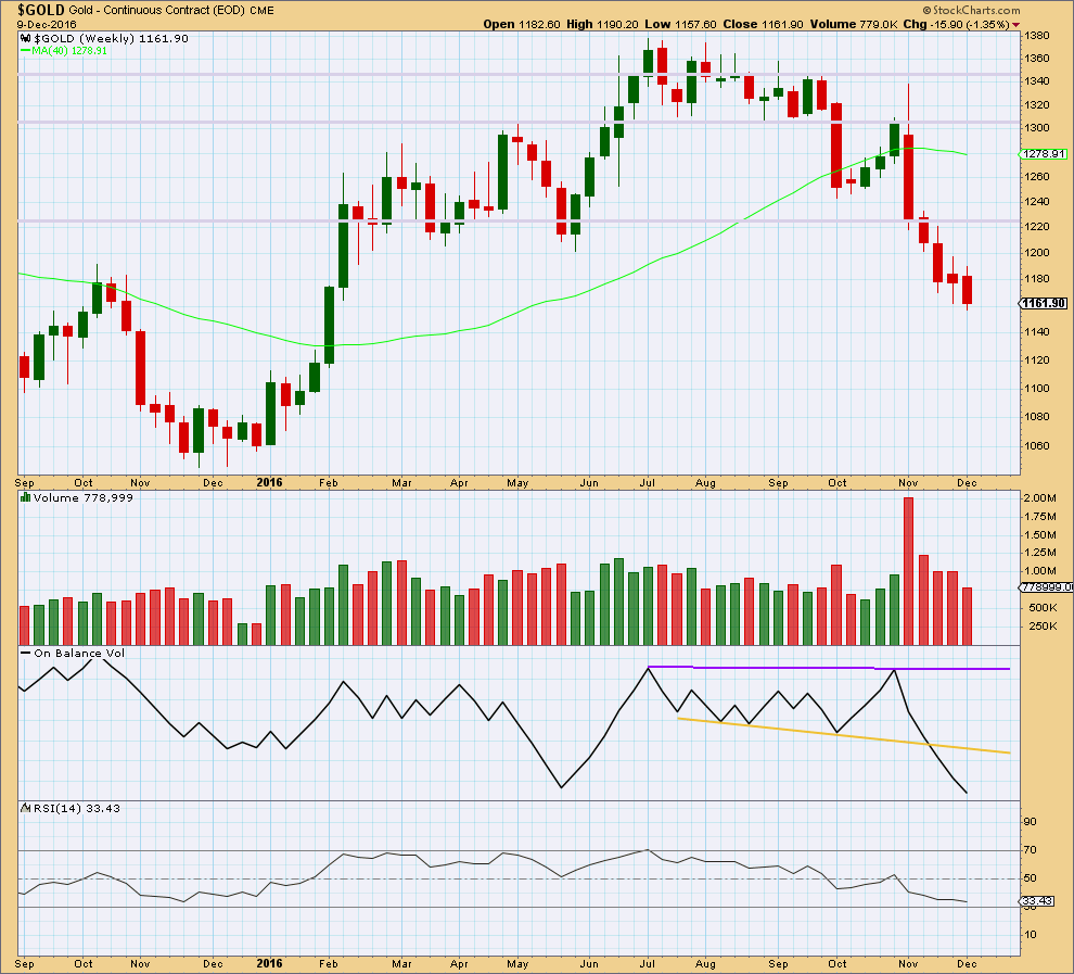 Gold Weekly 2016