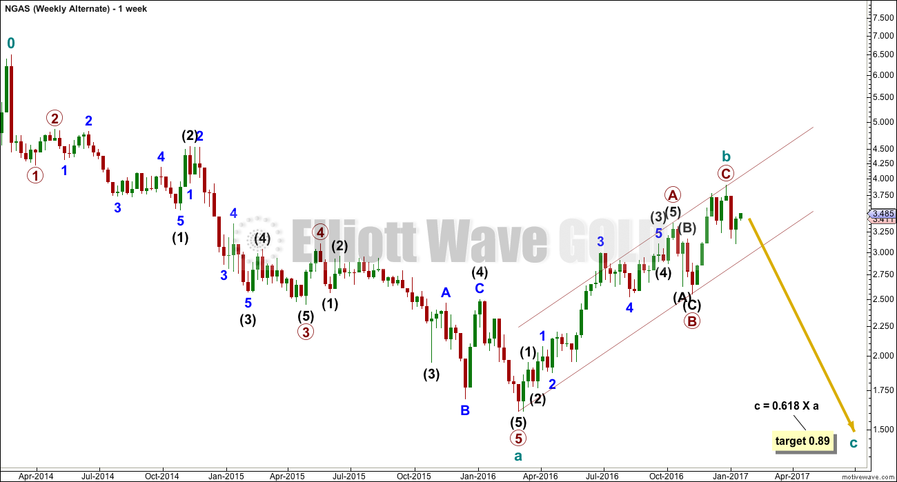 Natural Gas Elliott Wave Chart Weekly 2017