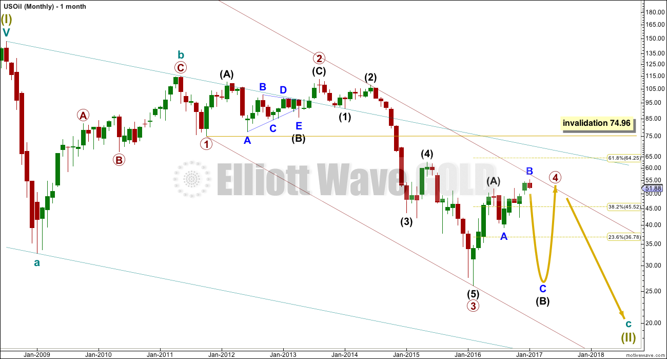 US Oil Elliott Wave Chart Monthly 2016