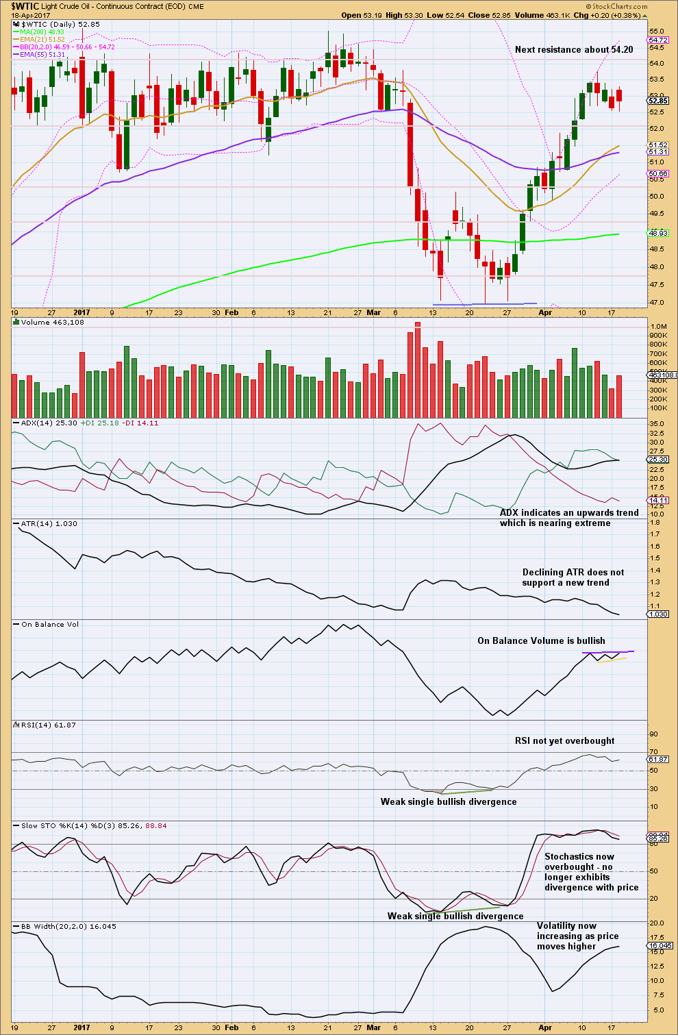 US Oil Chart Daily 2015