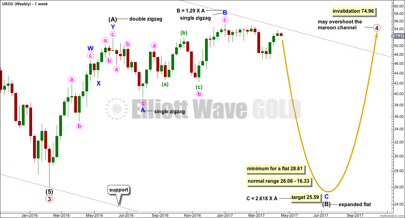 US Oil Elliott Wave Chart Daily 2016