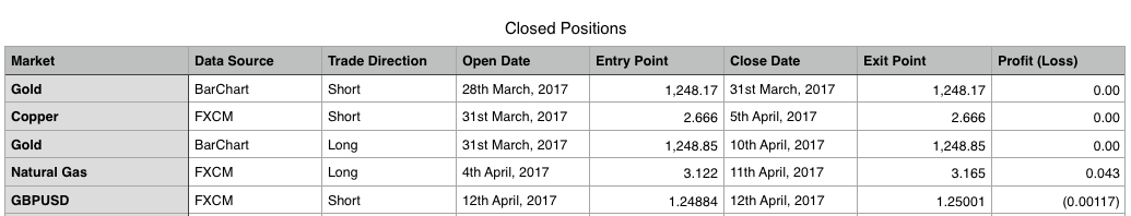 Trading Room Closed Positions March 2017
