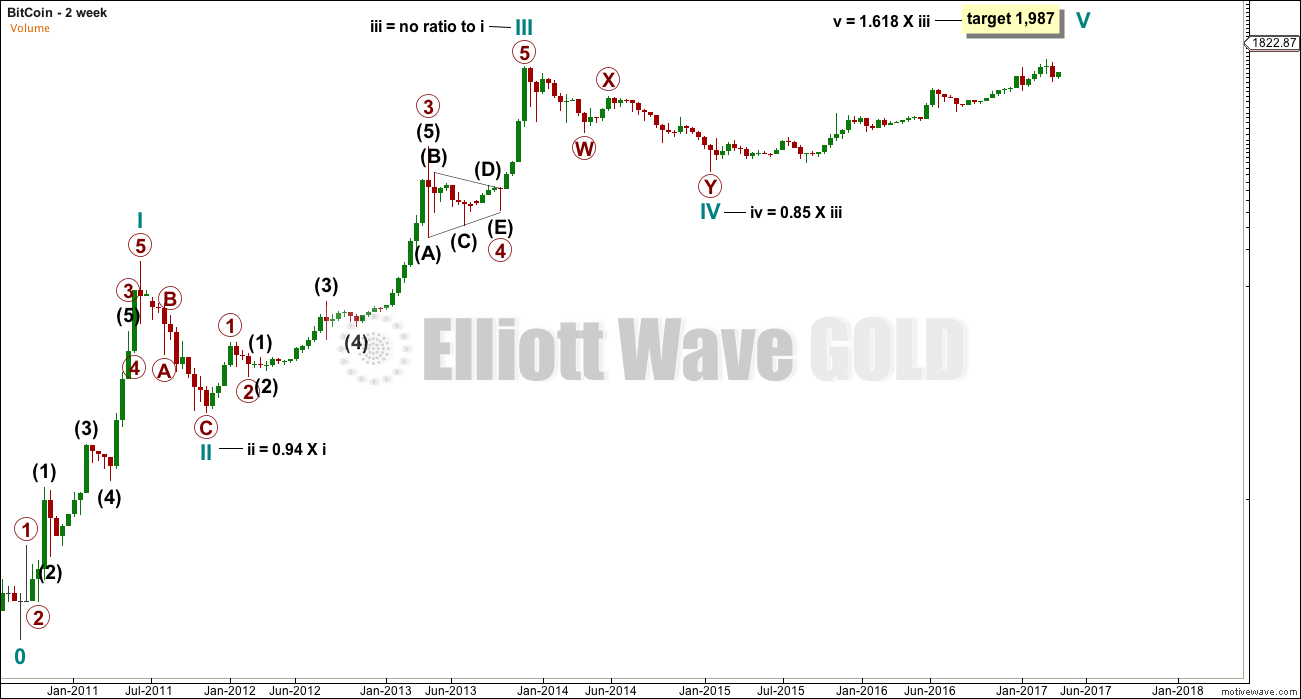 elliott wave bitcoin forecast | Elliott Wave Gold
