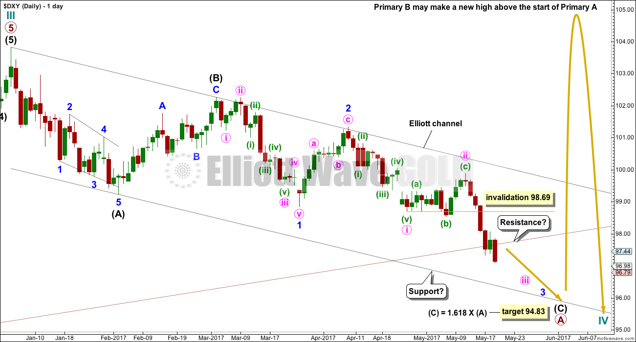 US Dollar Elliott Wave Chart Daily 2017