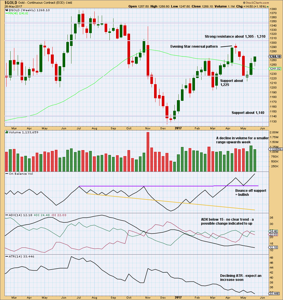 Gold Weekly 2017