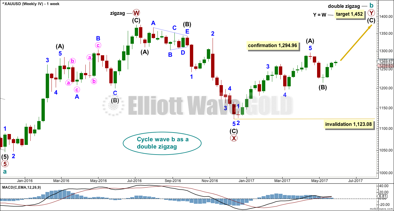 Gold Elliott Wave Chart Weekly II 2017