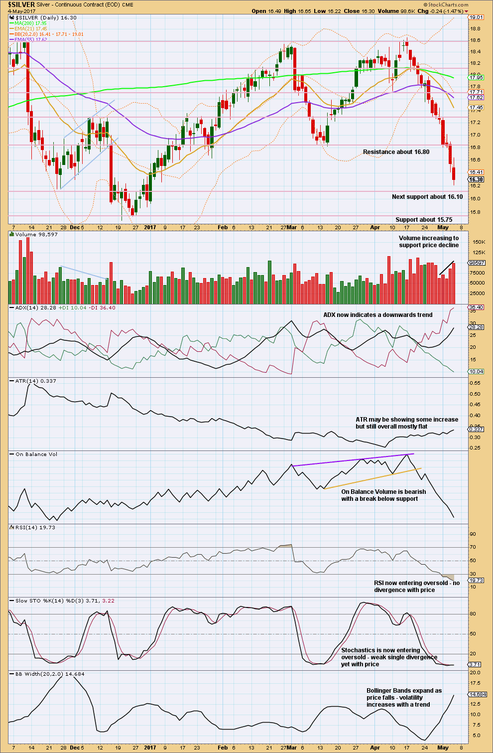 Silver Chart Daily 2017