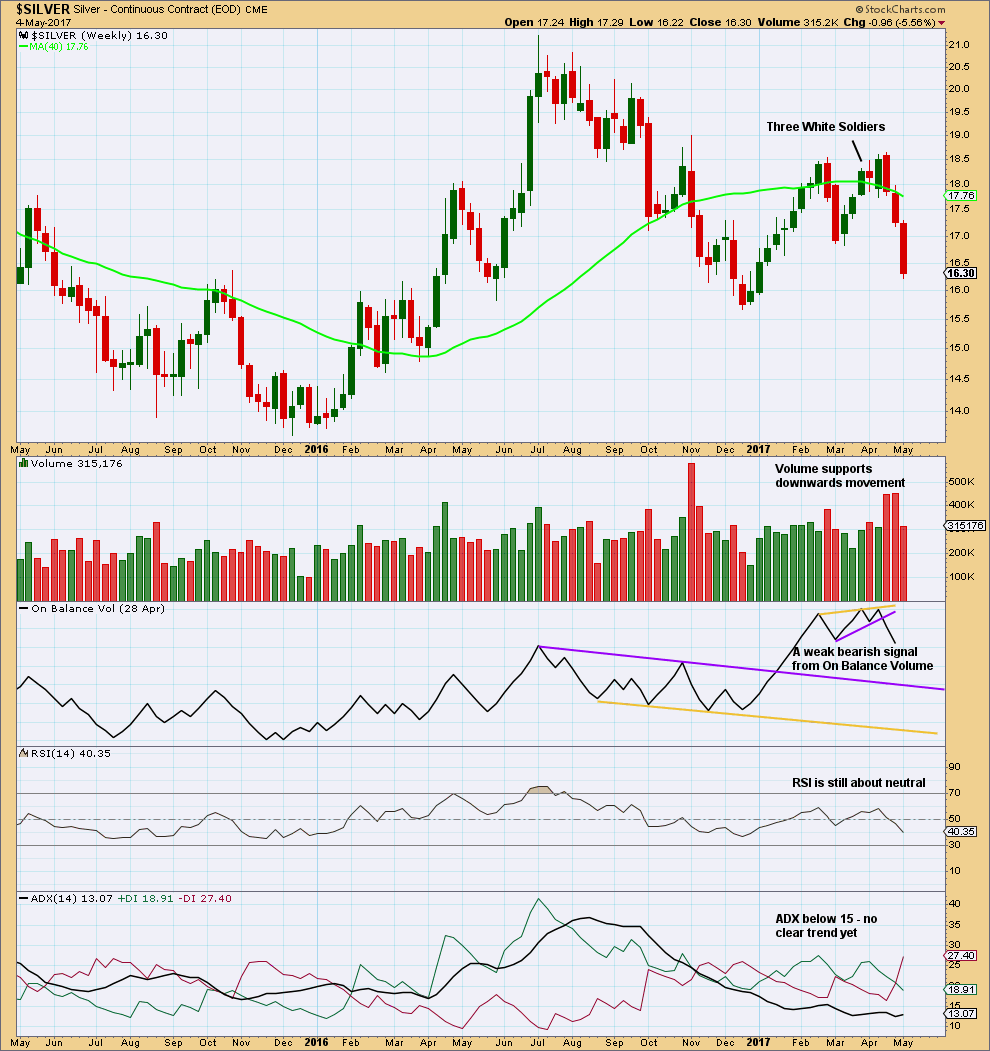 Silver Chart Weekly 2017