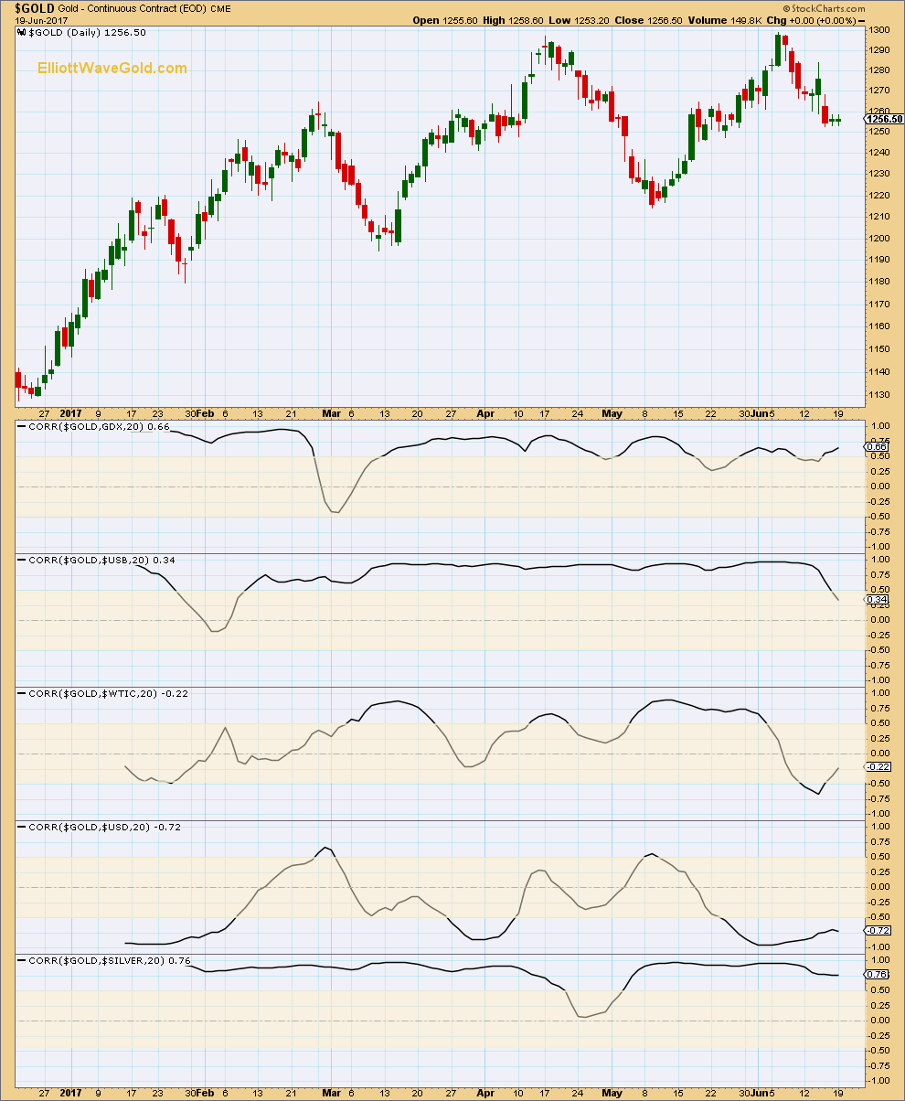 Gold Daily 2016