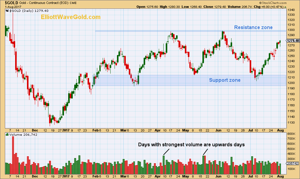 Gold Daily 2017