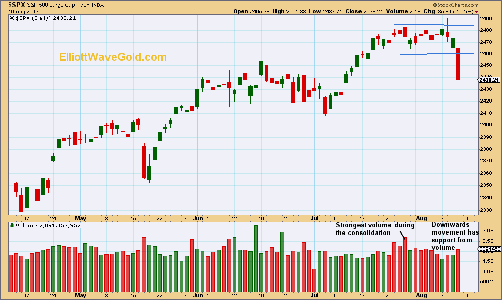 S&P500 Daily 2017