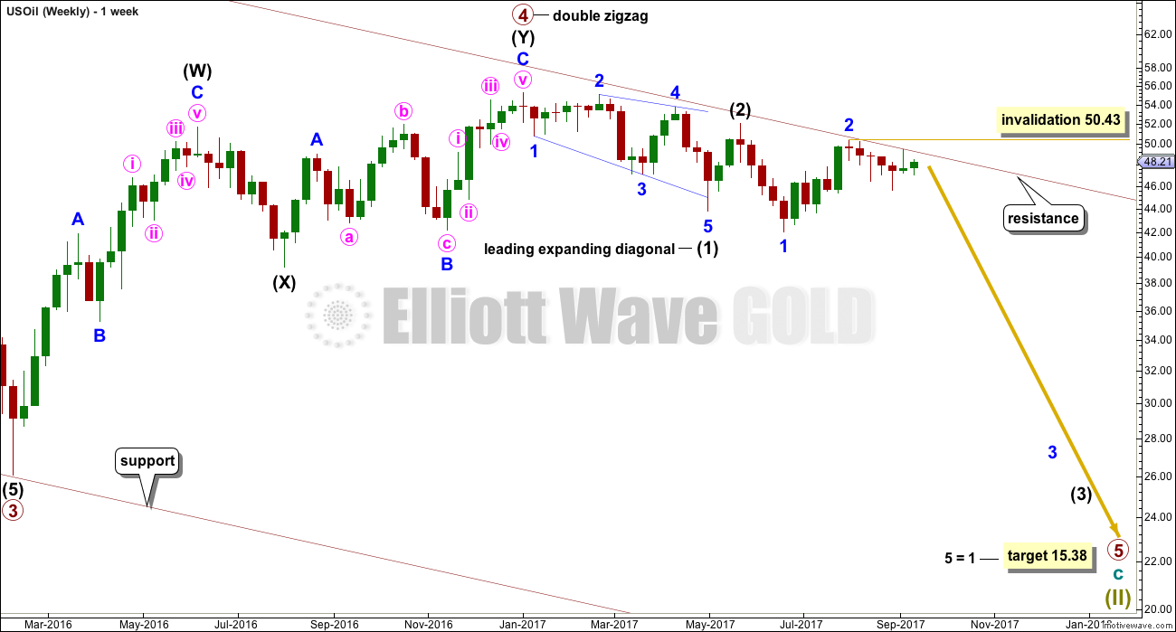 US Oil Elliott Wave Chart Daily 2017